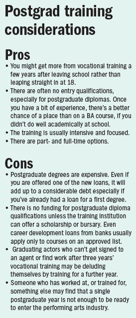 postgrad cons