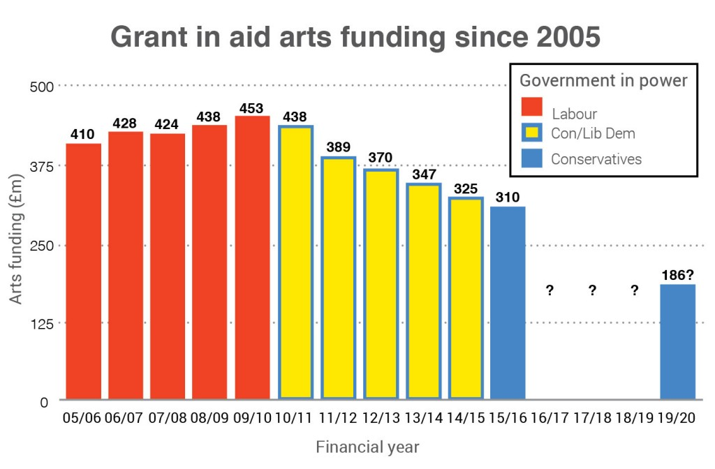 what would a 40 arts funding cut actually look like news the stage