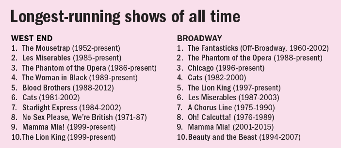 Longest running shows of all time