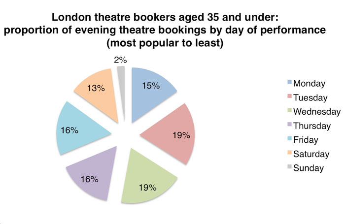Data for respondents aged 35 and younger
