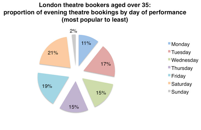 Data for respondents aged 35 and older