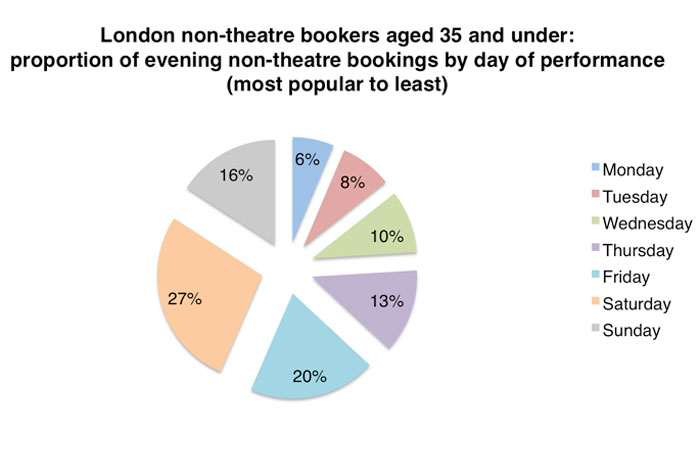 Non-theatre bookings for respondents aged 35 and younger