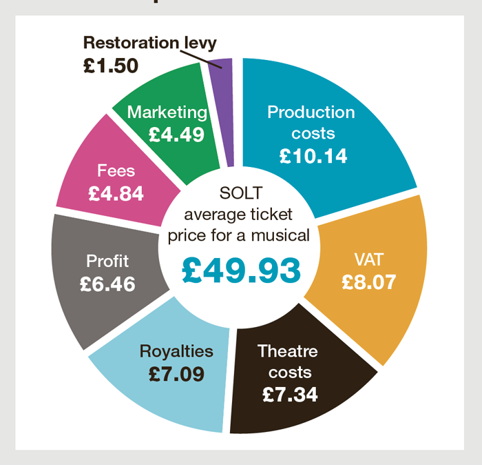 West End theatre tickets overpriced? | breakdown costs